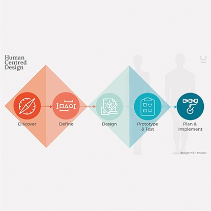 Human-centred design Cover